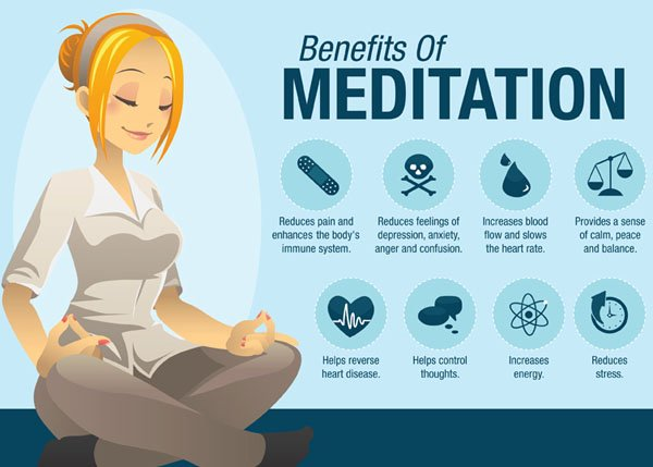 Why Meditate HOW TO MEDITATE benefits Learn Forms of Meditation