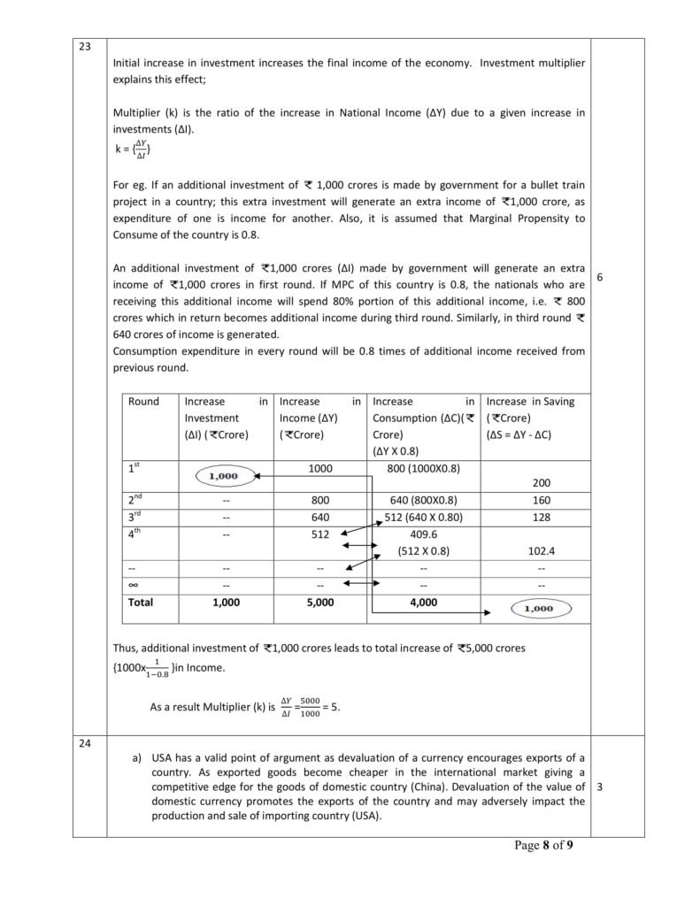 Economics Class 12 Marking Scheme, Solved Paper with answers PDF Download 2018-19