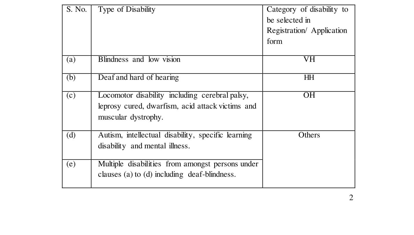 JHT Reservation and suitability of posts for Persons with Disabilities 2018SSC Junior, Senior Hindi Translator Exam
