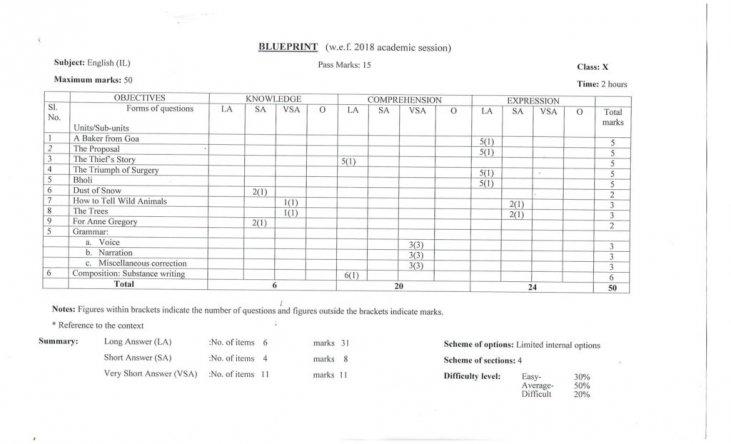 Assam Board Sample Question Papers - SEBA HSLC (Class 10