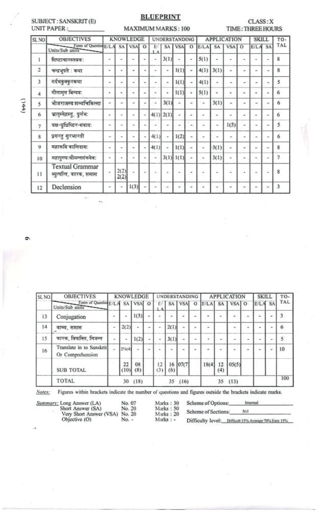 Assam Class 10th Sample Question Papers | SEBA HSLC Blue Print 2019 PDF Download
