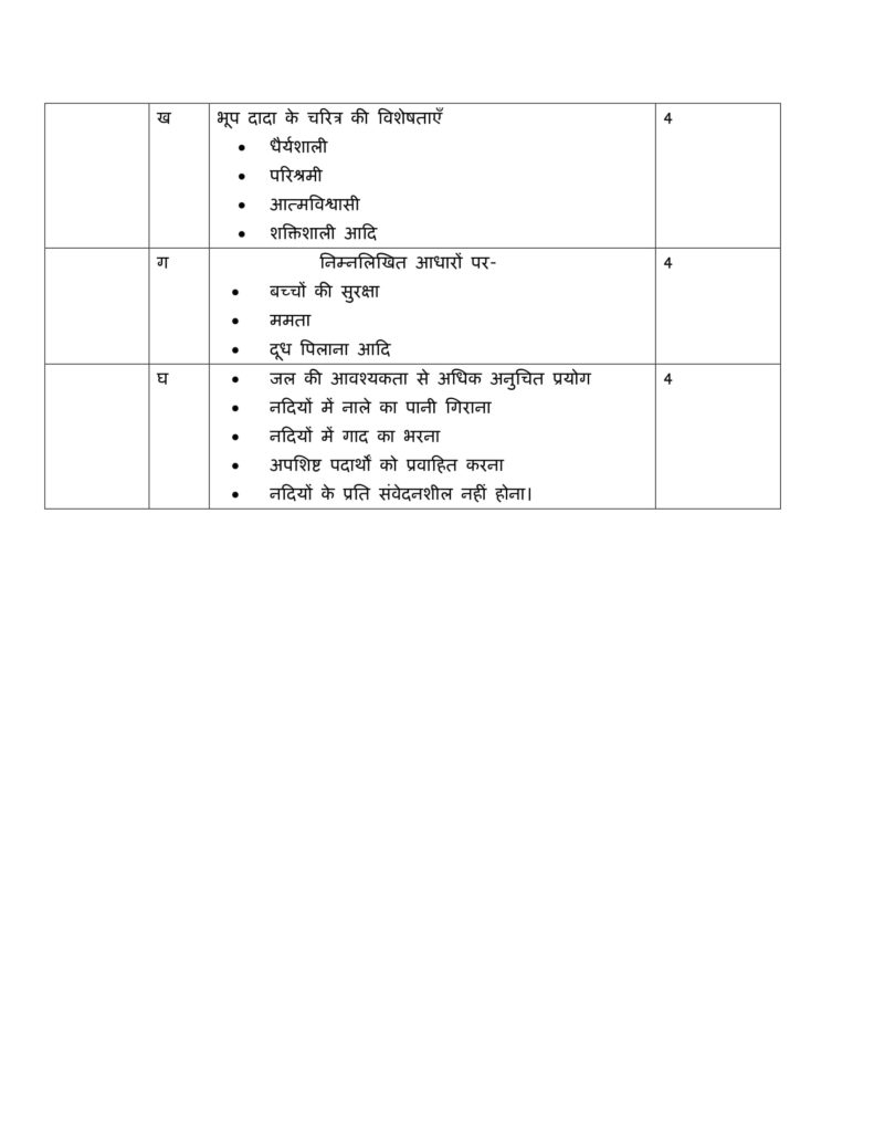 Hindi Elective Class 12 Marking Scheme, Solved Paper with answers PDF Download 2018-19