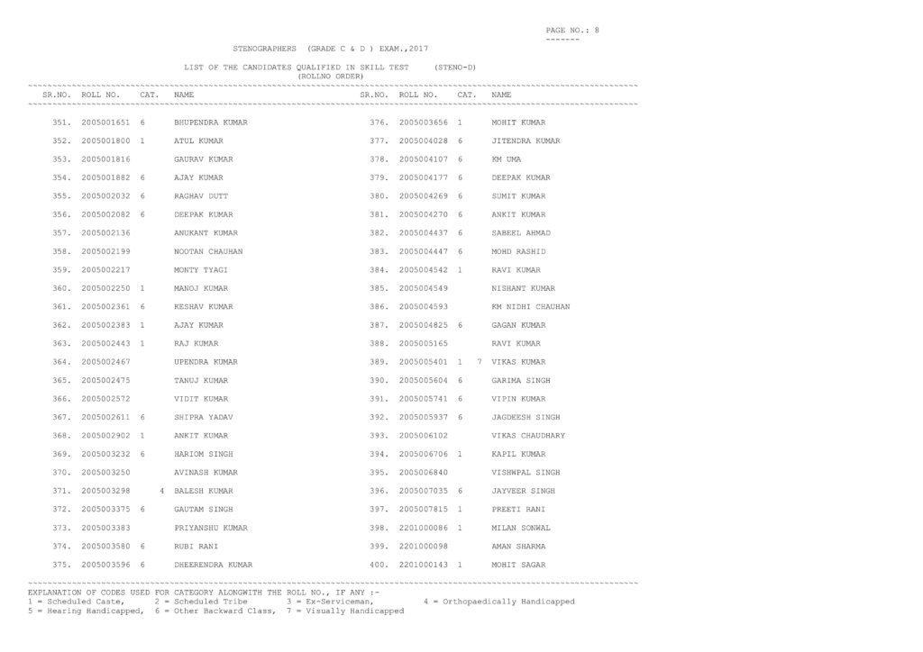 Stenographer Grade D Results 2017, SSC Steno Qualified Candidate List