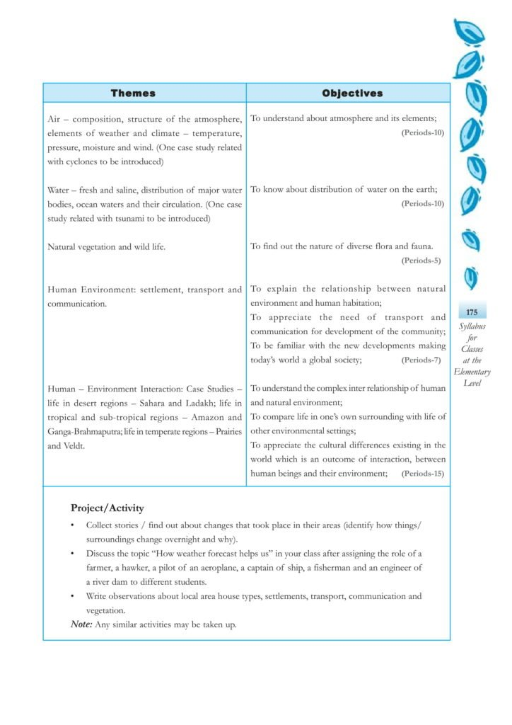 CBSE Syllabus For Social Science Classes 6, 7, 8 - History, Political Science (Civics), Geography New NCERT Pattern at Elementary Level download