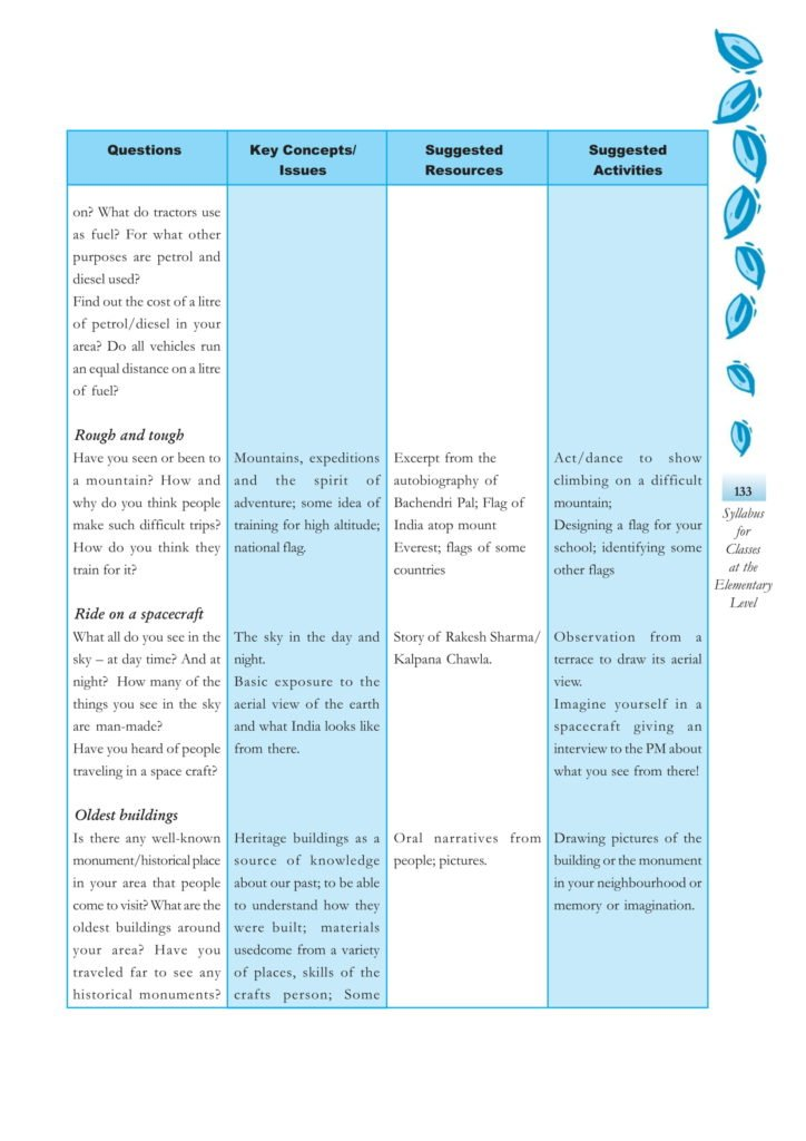 CBSE Syllabus For Environmental Science EVS Classes 3, 4, 5 - New NCERT Pattern at Elementary Level