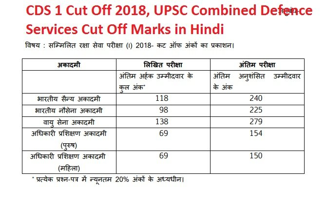 CDS 1 Cut Off 2018, UPSC Combined Defence Services Cut Off Marks in Hindi