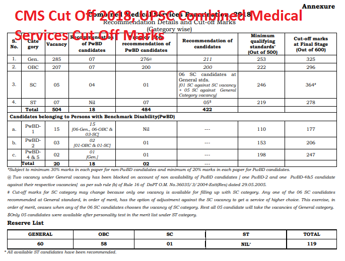 CMS Cut Off 2018, UPSC Combined Medical Services Cut Off Marks
