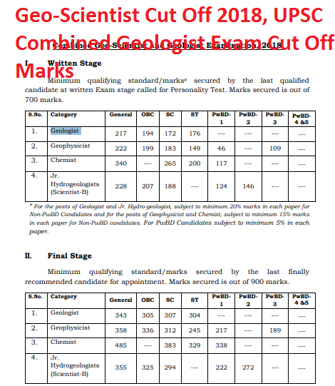 Geo-Scientist Cut Off 2018, UPSC Combined Geologist Exam Cut Off Marks