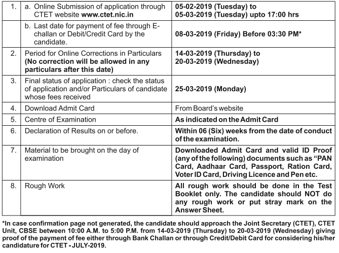 Important Dates for CTET 2019