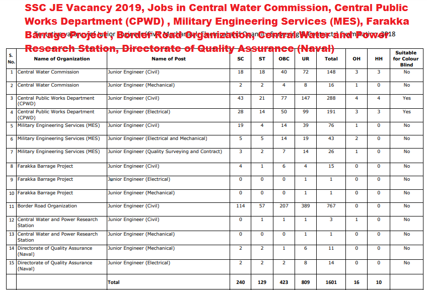 SSC JE 2018-2019 Vacancy Announced, Junior Engineers (Civil, Mechanical, Electrical and Quantity Surveying & Contracts)