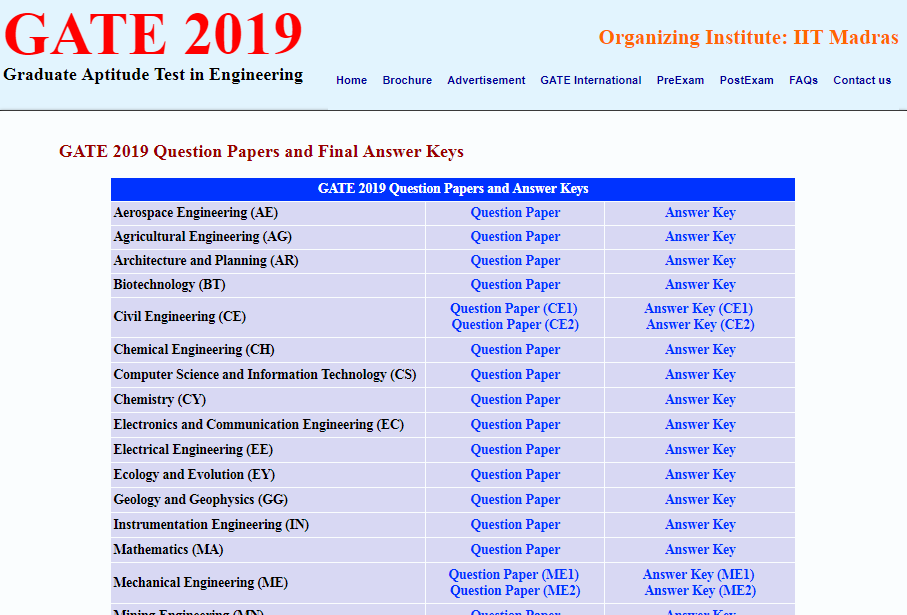 gate.iitm.ac.in Question Papers 2019 PDF Download, GATE 2019 Exam