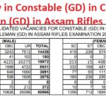 SSC Vacancy in Constable (GD) in CAPFs, NIA, SSF and Rifleman (GD) in Assam Rifles Exam 2018