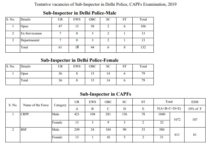 Tentative vacancies of Sub-Inspector in Delhi Police, CAPFs Examination, 2019